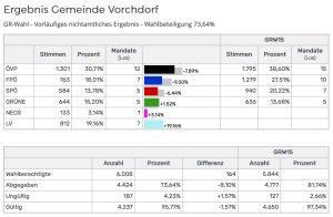 Gemeinderatswahl 2021